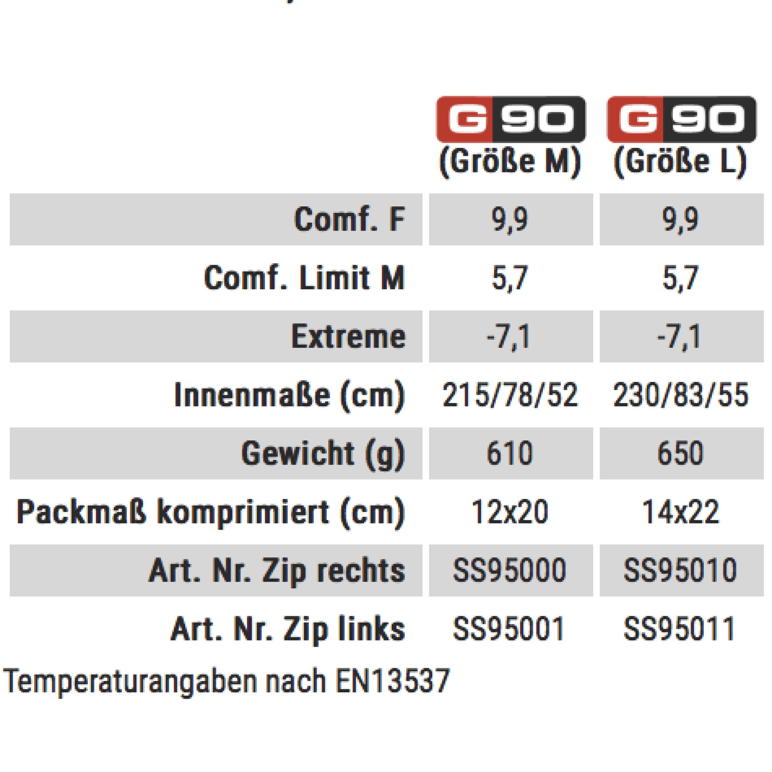 Carinthia G 90 links